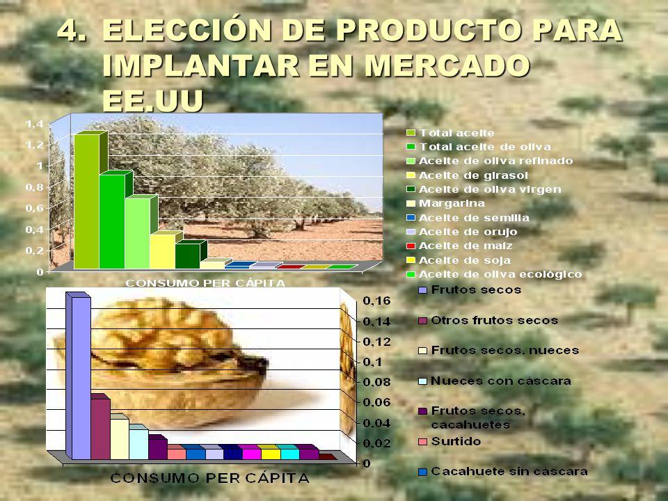 ELECCIÓN DE PRODUCTO PARA IMPLANTAR EN MERCADO EE.UU