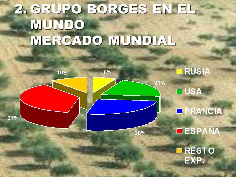 GRUPO BORGES EN EL MUNDO MERCADO MUNDIAL