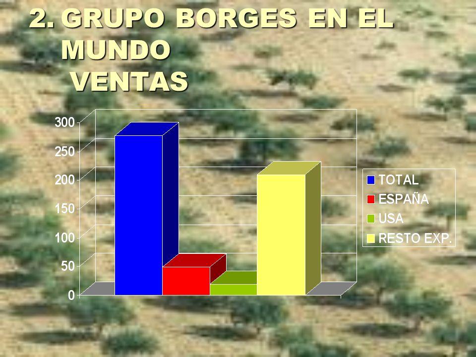 GRUPO BORGES EN EL MUNDO VENTAS