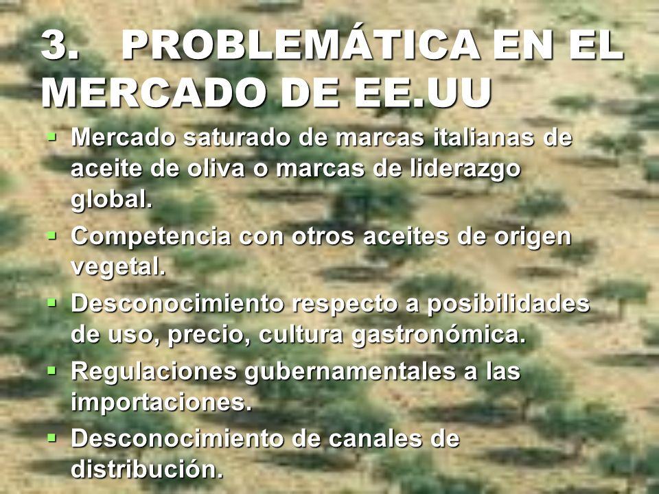3. PROBLEMÁTICA EN EL MERCADO DE EE.UU