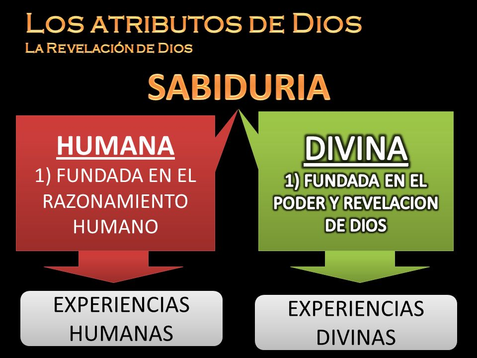 SABIDURIA DIVINA HUMANA Los atributos de Dios La Revelación de Dios