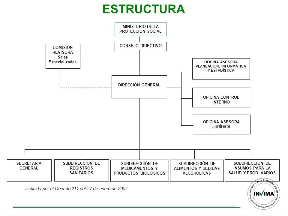 ESTRUCTURA Definida por el Decreto 211 del 27 de enero de 2004