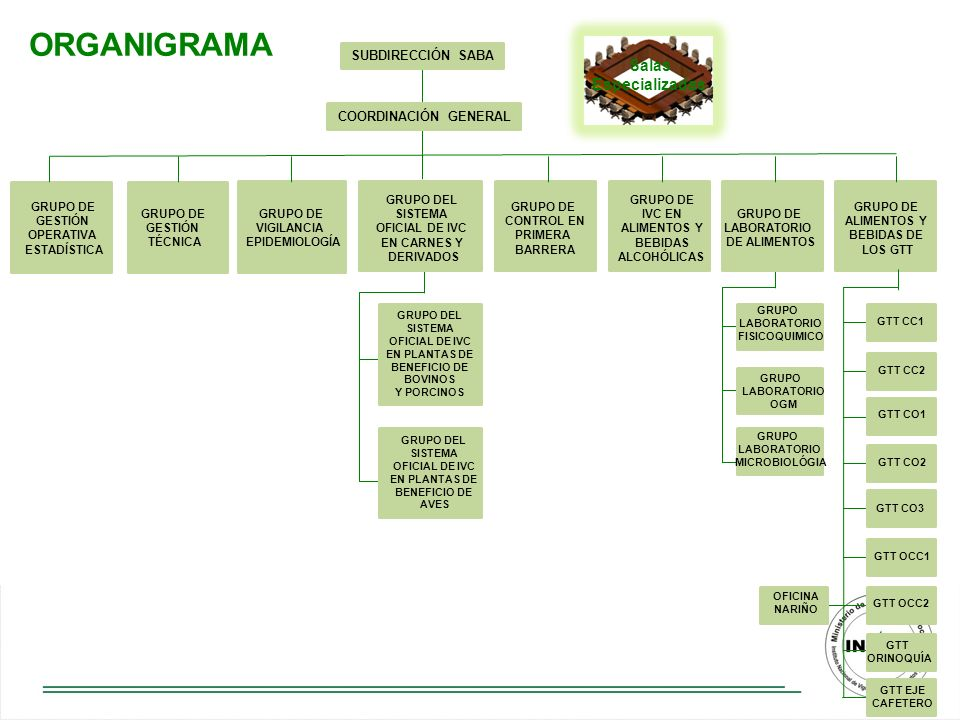 ORGANIGRAMA Salas Especializadas SUBDIRECCIÓN SABA