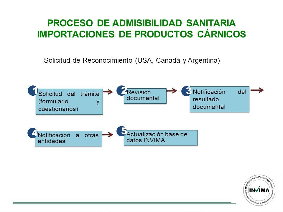 PROCESO DE ADMISIBILIDAD SANITARIA IMPORTACIONES DE PRODUCTOS CÁRNICOS