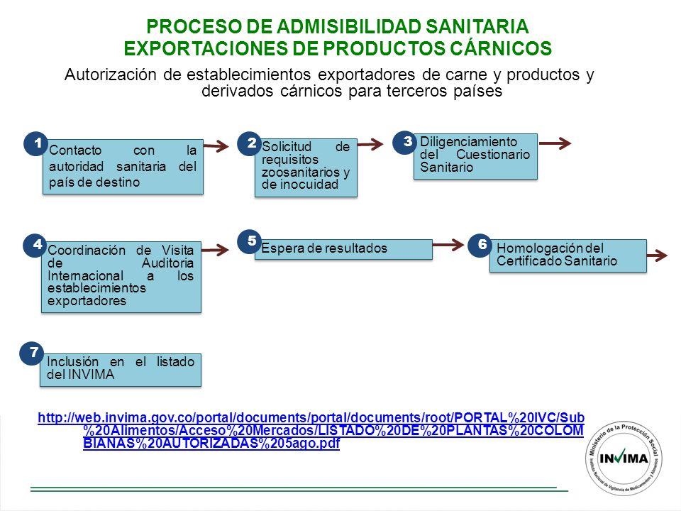 PROCESO DE ADMISIBILIDAD SANITARIA EXPORTACIONES DE PRODUCTOS CÁRNICOS