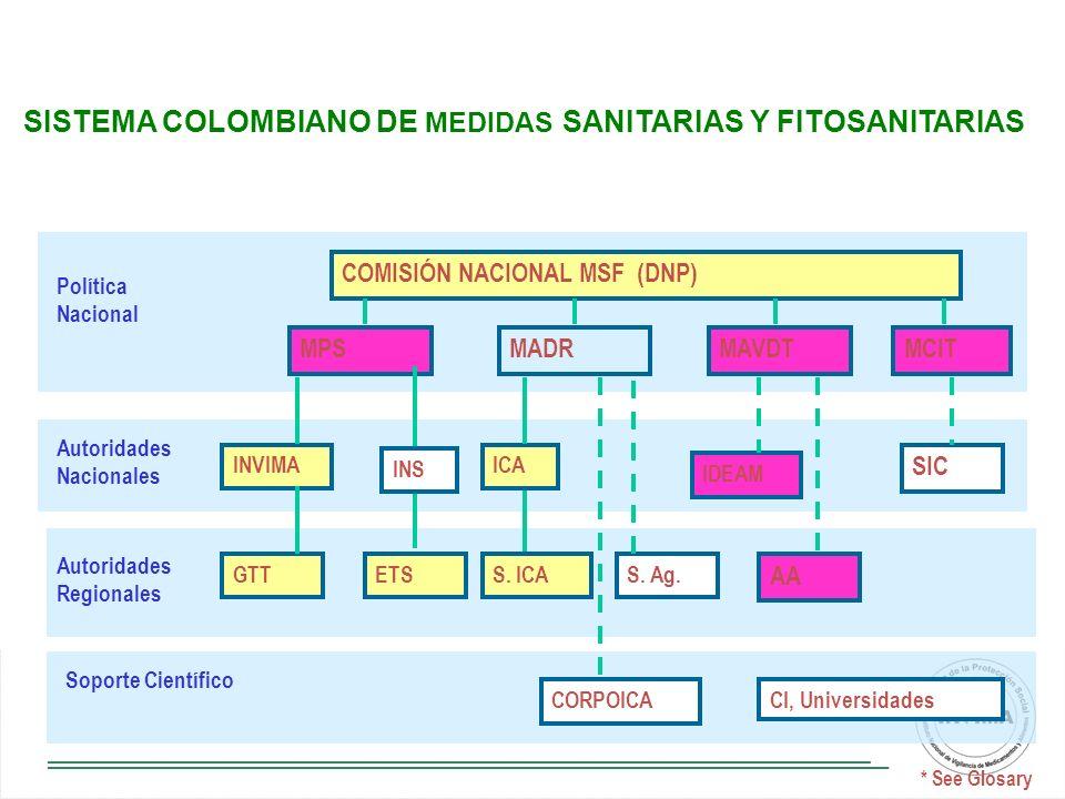 SISTEMA COLOMBIANO DE MEDIDAS SANITARIAS Y FITOSANITARIAS
