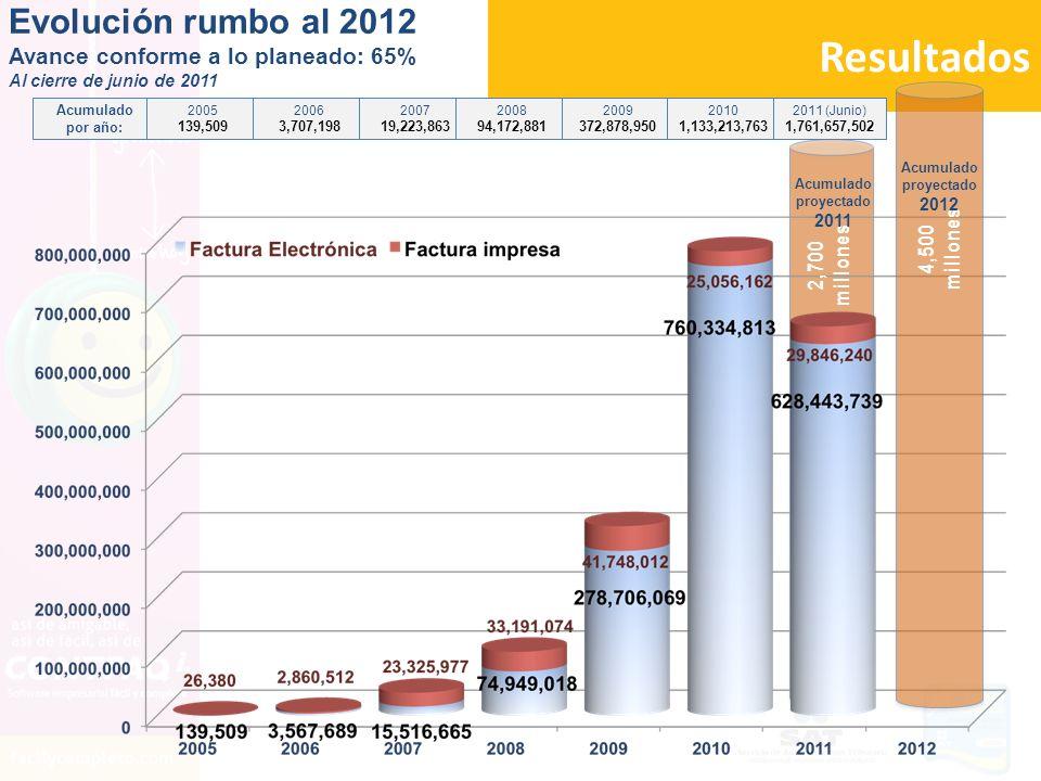 Resultados Evolución rumbo al 2012 Avance conforme a lo planeado: 65%