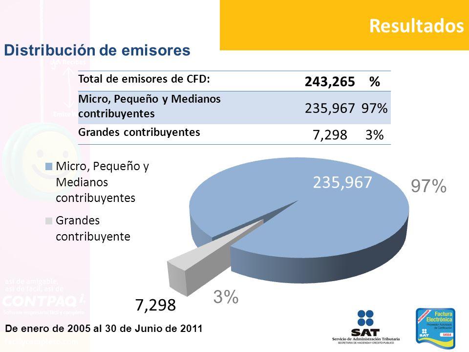 Resultados 97% 3% Distribución de emisores 243,265 % 235,967 97% 7,298