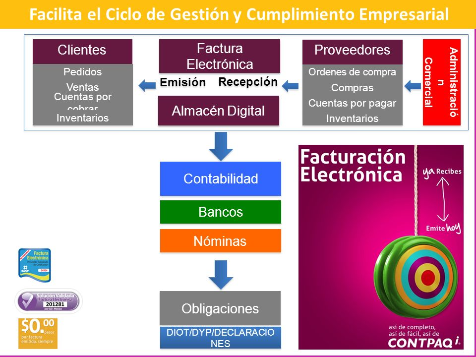 Facilita el Ciclo de Gestión y Cumplimiento Empresarial