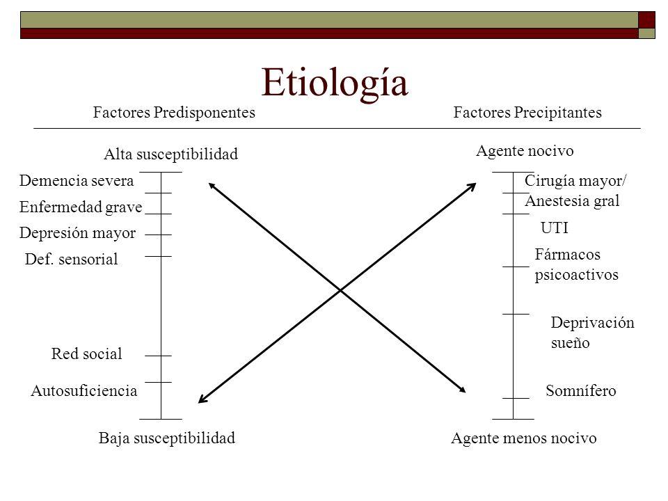 Etiología Factores Predisponentes Factores Precipitantes