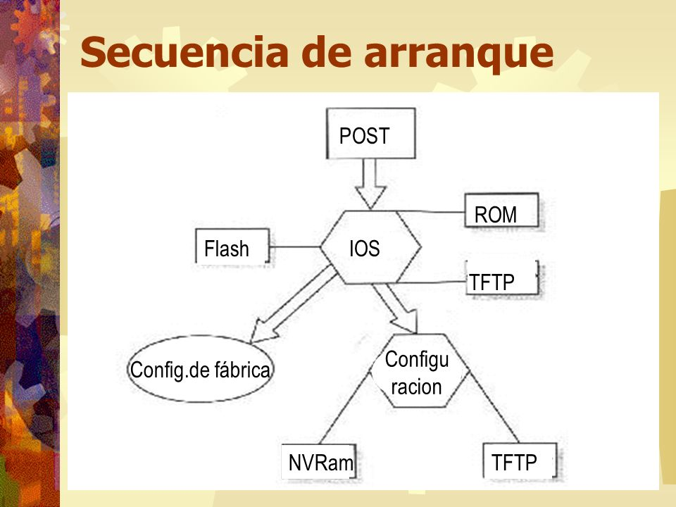 Secuencia de arranque POST ROM Flash IOS TFTP Config.de fábrica