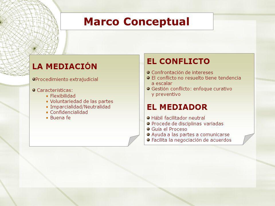 Marco Conceptual EL CONFLICTO LA MEDIACIÓN EL MEDIADOR