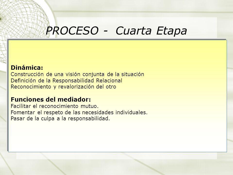 PROCESO - Cuarta Etapa Dinámica: Funciones del mediador: