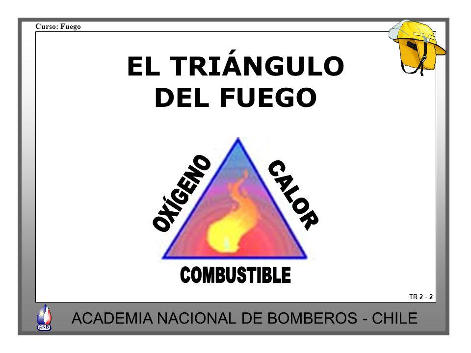 EL TRIÁNGULO DEL FUEGO OXÍGENO CALOR COMBUSTIBLE TR 2 - 2