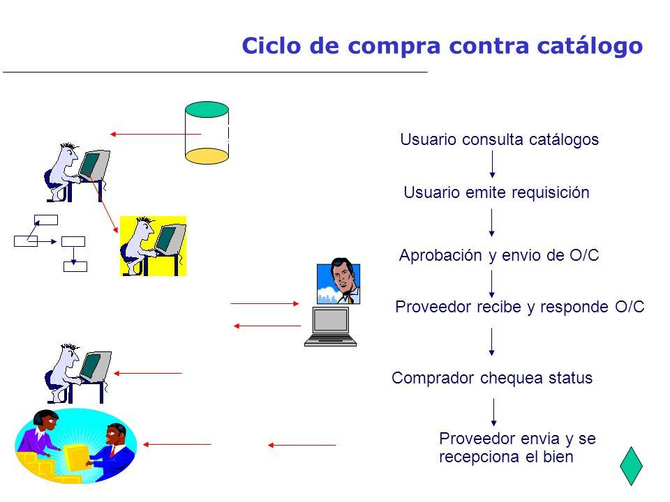 Ciclo de compra contra catálogo