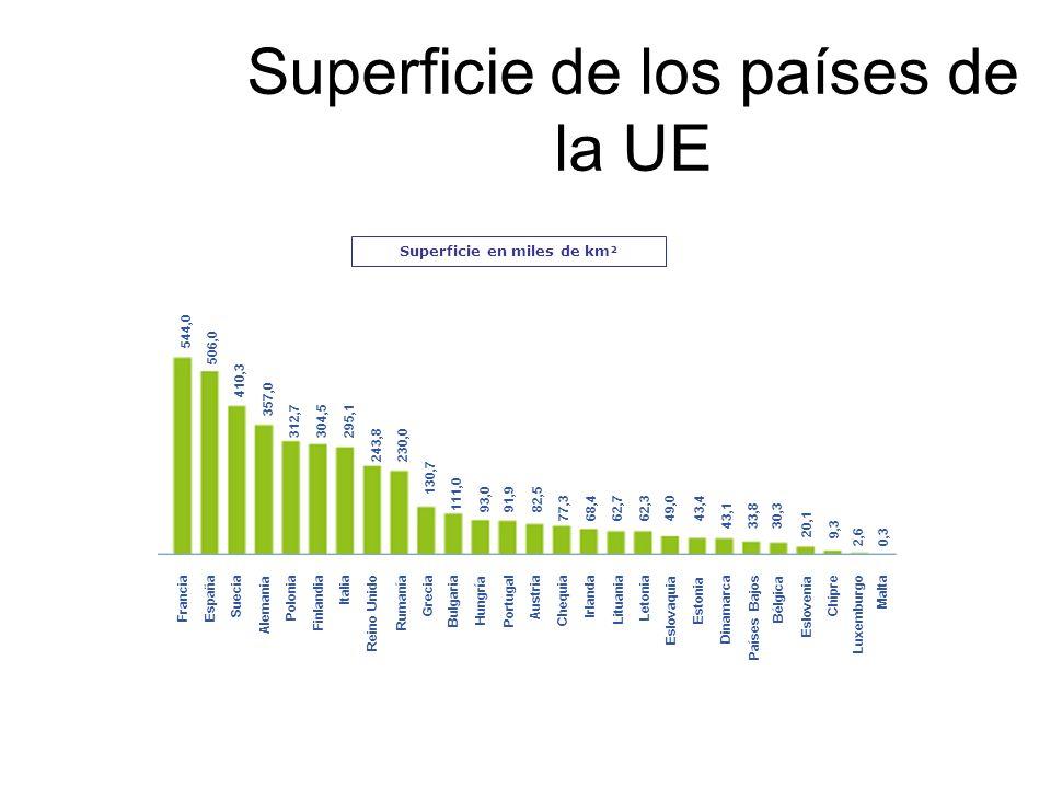 Superficie de los países de la UE