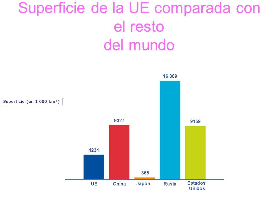 Superficie de la UE comparada con el resto del mundo