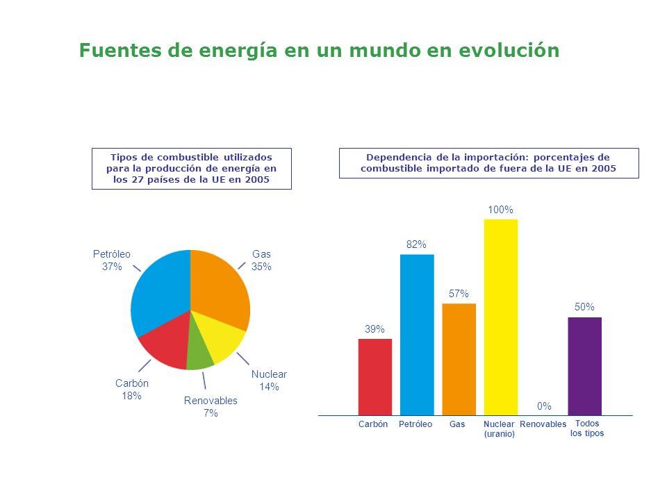 Fuentes de energía en un mundo en evolución