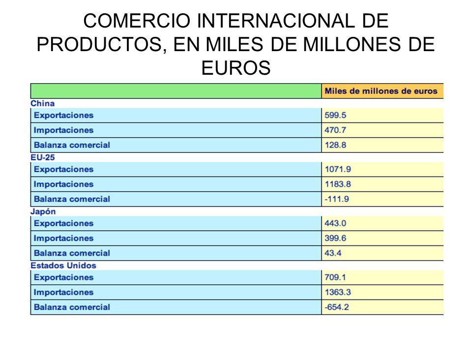 COMERCIO INTERNACIONAL DE PRODUCTOS, EN MILES DE MILLONES DE EUROS