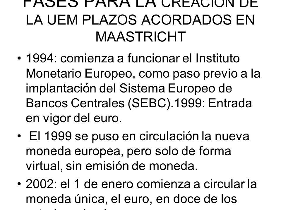 FASES PARA LA CREACIÒN DE LA UEM PLAZOS ACORDADOS EN MAASTRICHT