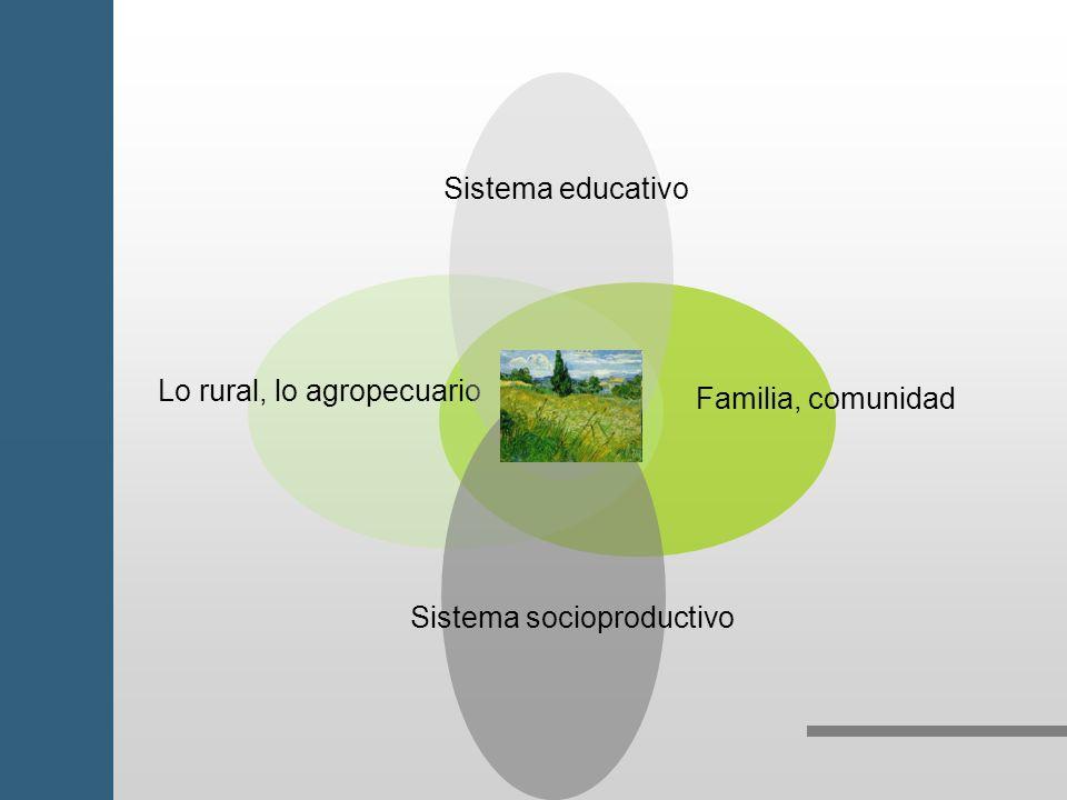 Sistema educativo Lo rural, lo agropecuario Familia, comunidad Sistema socioproductivo