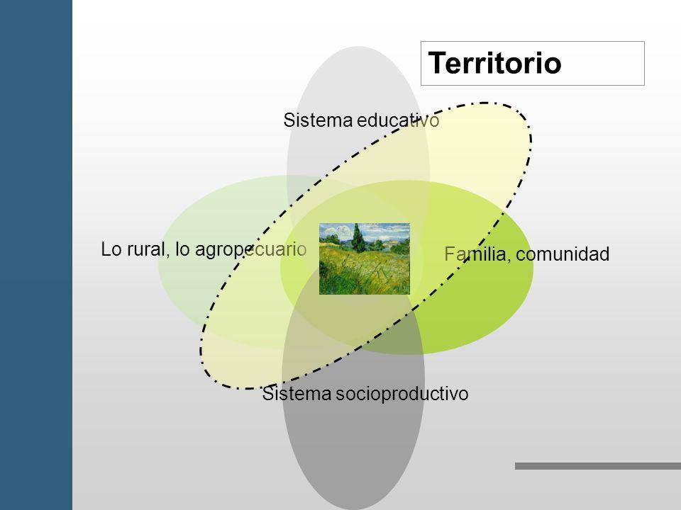 Territorio Sistema educativo Lo rural, lo agropecuario