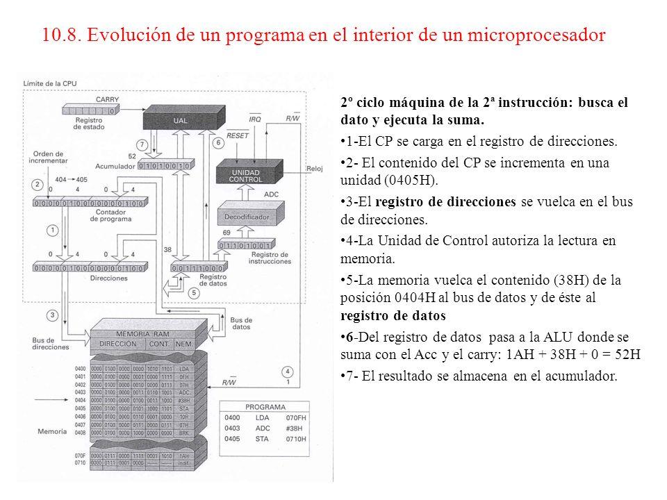 10.8. Evolución de un programa en el interior de un microprocesador