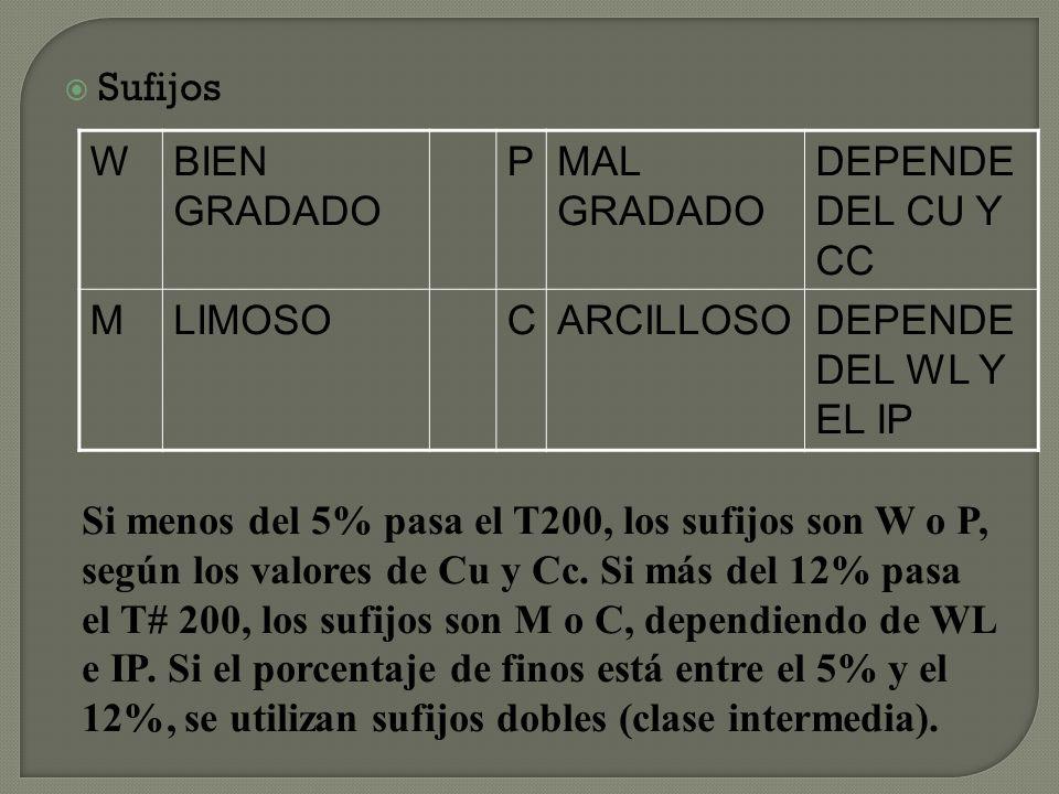 Sufijos W. BIEN GRADADO. P. MAL GRADADO. DEPENDE DEL CU Y CC. M. LIMOSO. C. ARCILLOSO. DEPENDE DEL WL Y EL IP.