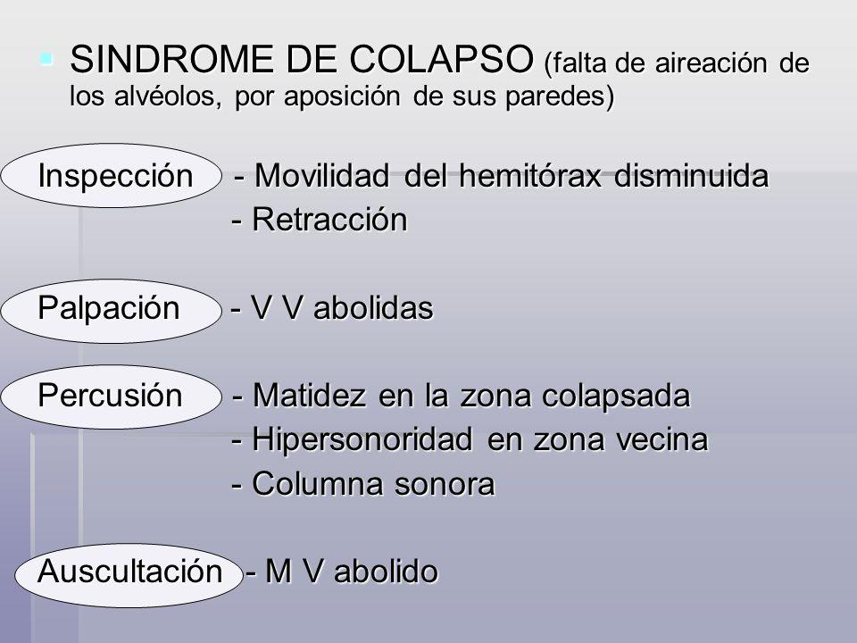 SINDROME DE COLAPSO (falta de aireación de los alvéolos, por aposición de sus paredes)