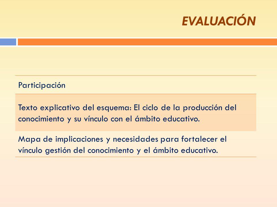 EVALUACIÓN Participación