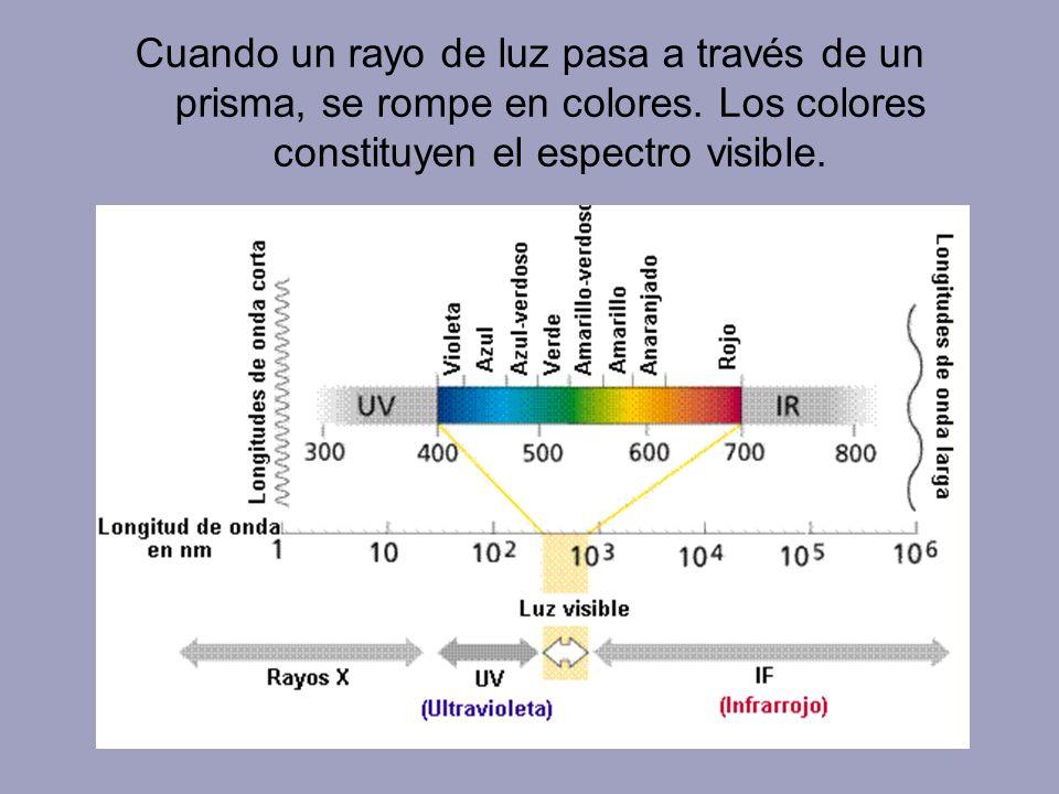 Cuando un rayo de luz pasa a través de un prisma, se rompe en colores