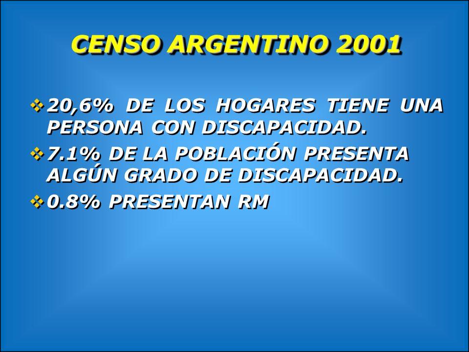 CENSO ARGENTINO 200120,6% DE LOS HOGARES TIENE UNA PERSONA CON DISCAPACIDAD. 7.1% DE LA POBLACIÓN PRESENTA ALGÚN GRADO DE DISCAPACIDAD.