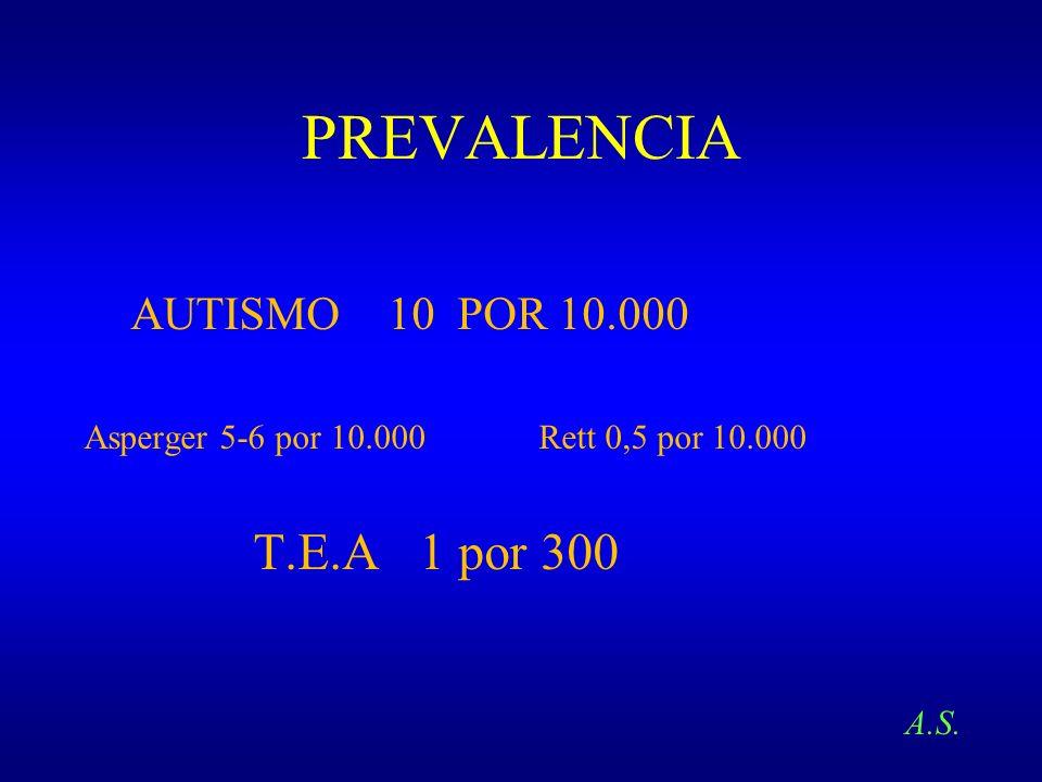 PREVALENCIA T.E.A 1 por 300 AUTISMO 10 POR 10.000