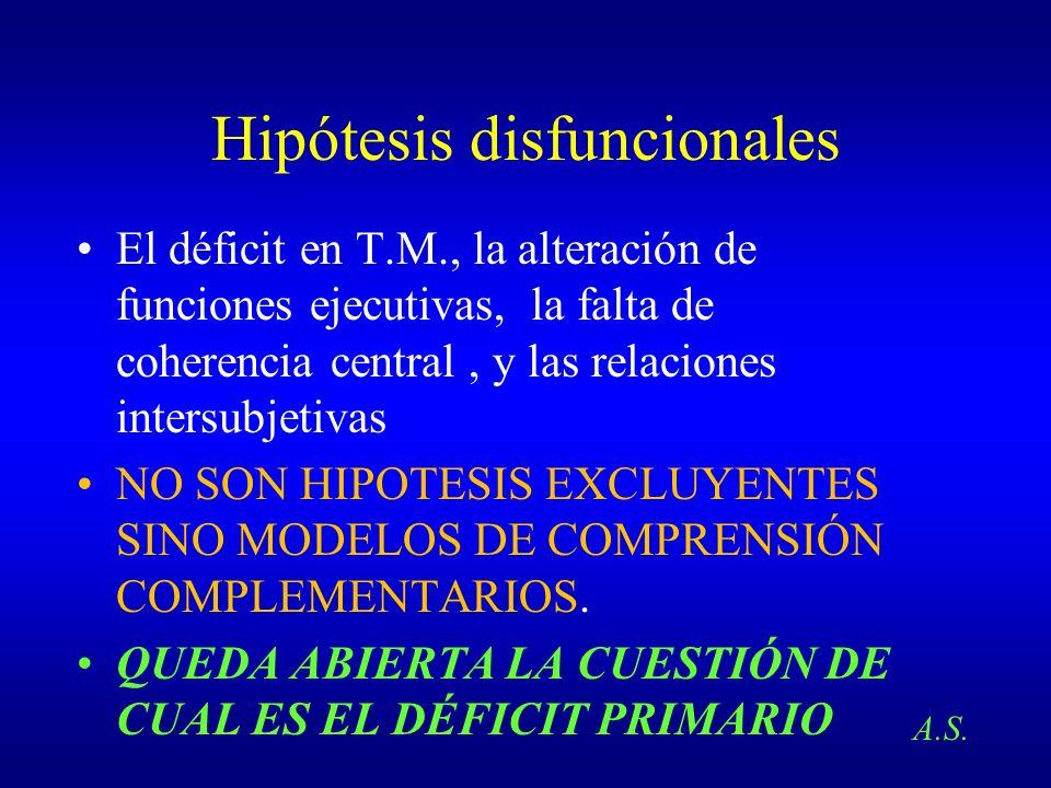 Hipótesis disfuncionales