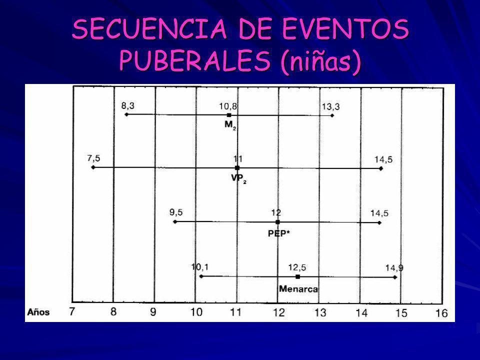 SECUENCIA DE EVENTOS PUBERALES (niñas)