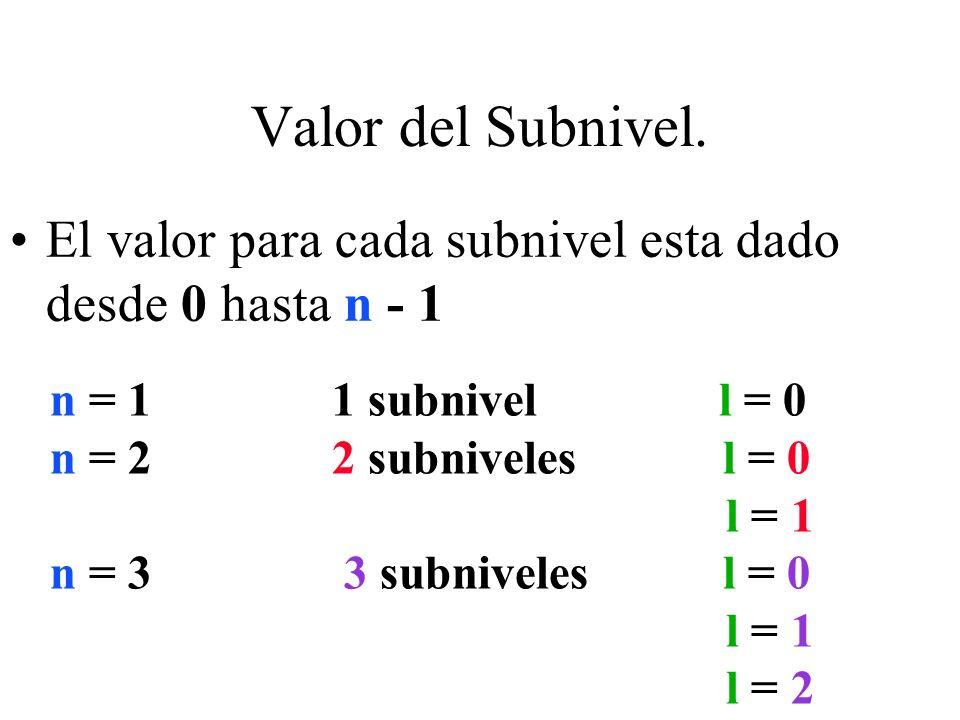 Valor del Subnivel. El valor para cada subnivel esta dado desde 0 hasta n - 1. n = 1 1 subnivel l = 0.