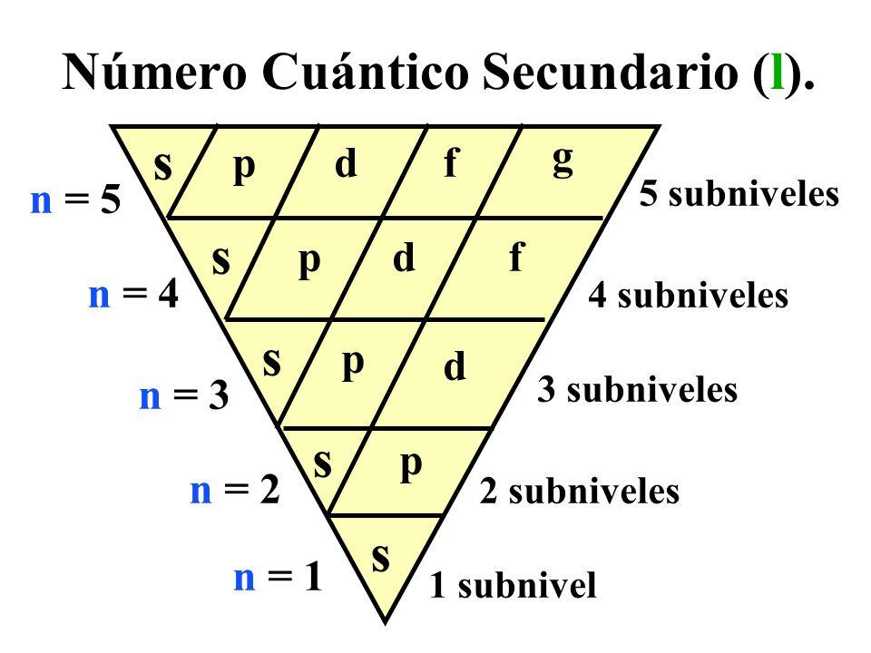 Número Cuántico Secundario (l).