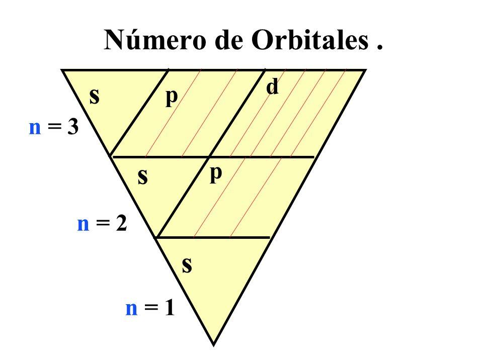 Número de Orbitales . d s p n = 3 s p n = 2 s n = 1