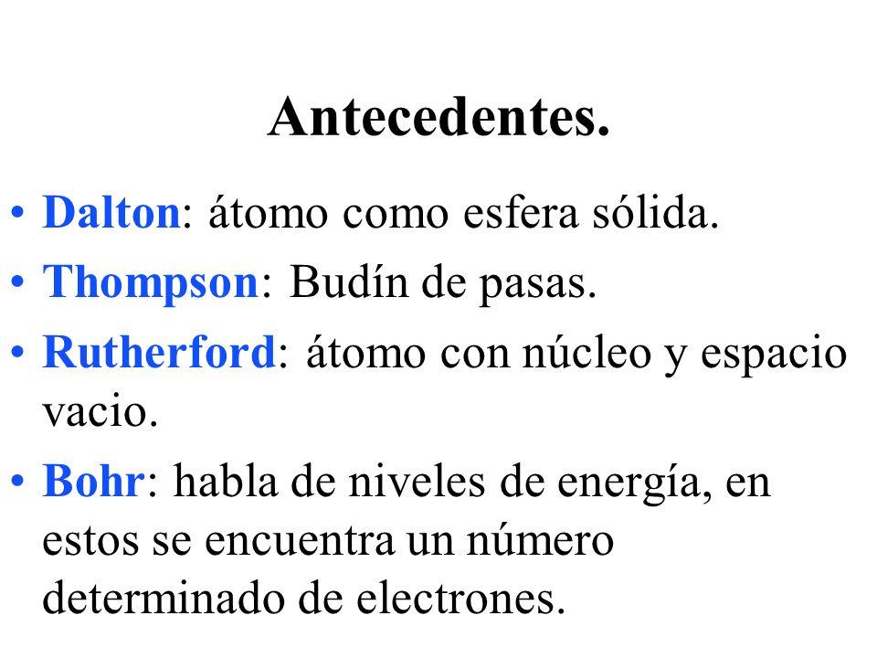 Antecedentes. Dalton: átomo como esfera sólida.