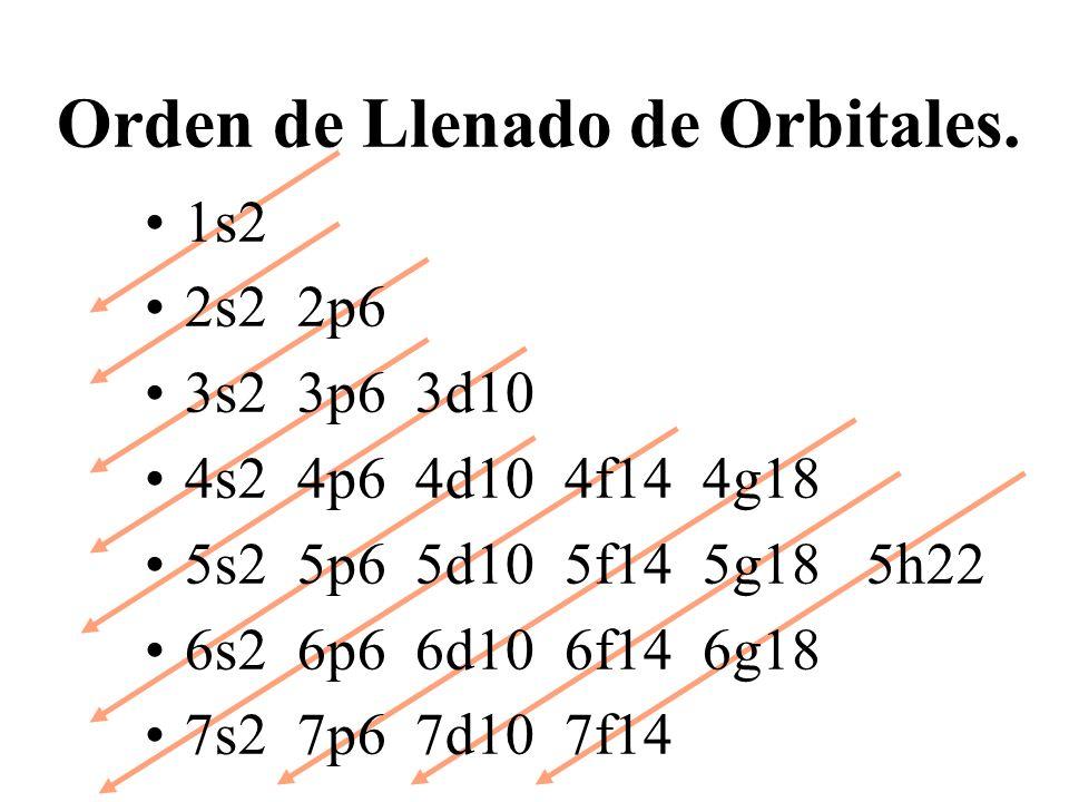 Orden de Llenado de Orbitales.