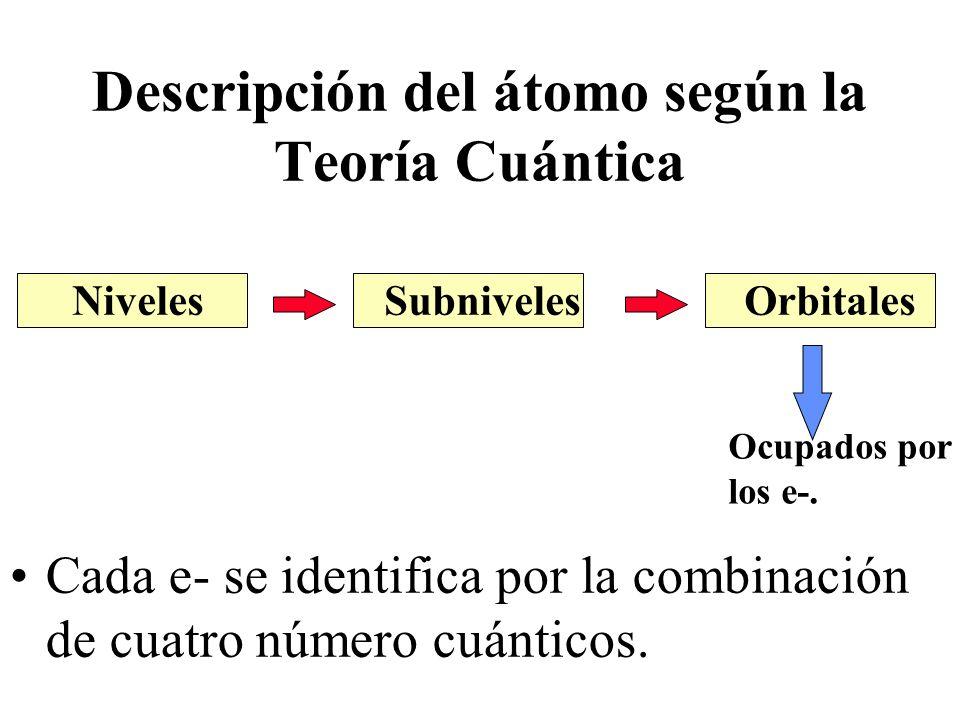 Descripción del átomo según la Teoría Cuántica
