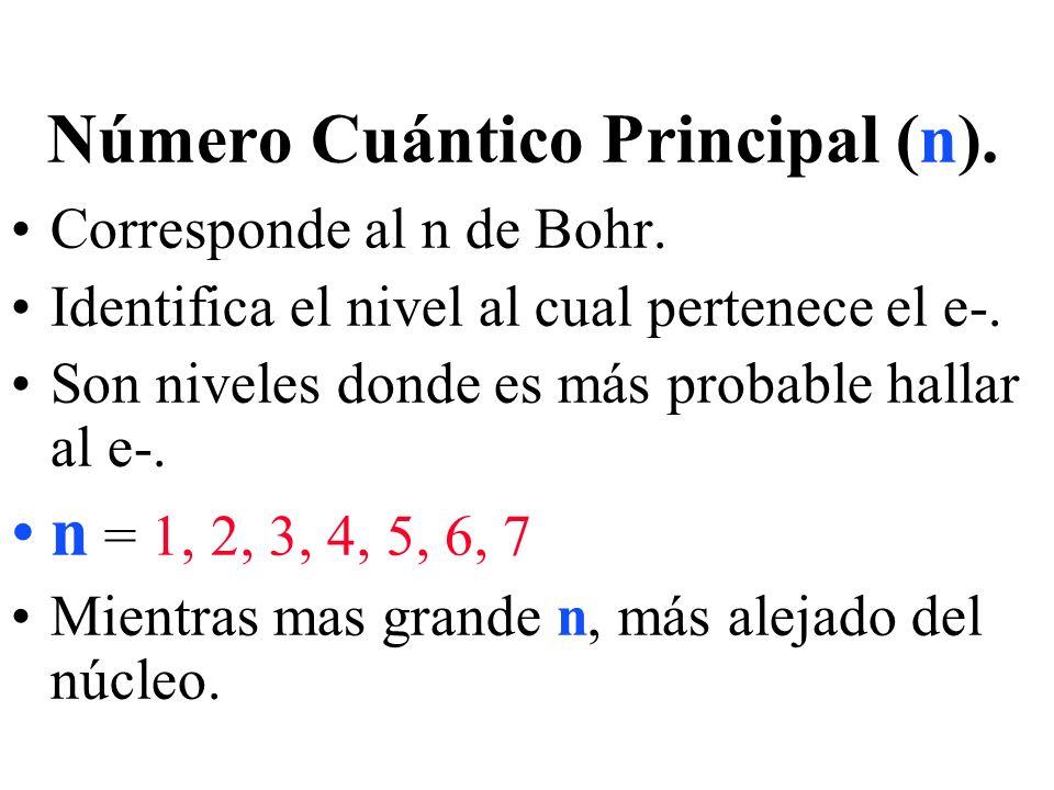 Número Cuántico Principal (n).