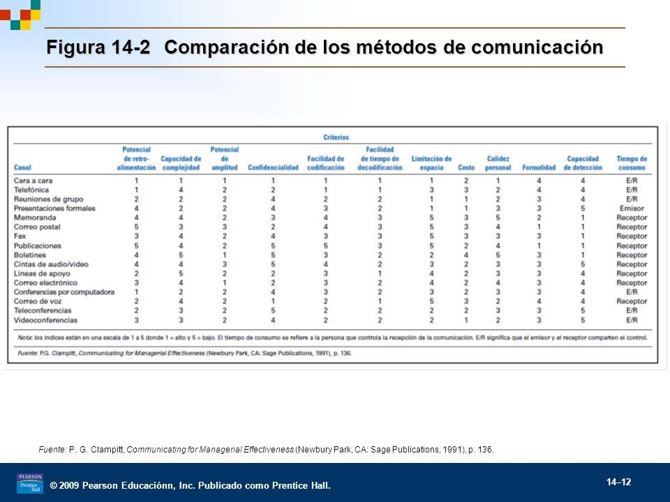 Figura 14-2 Comparación de los métodos de comunicación
