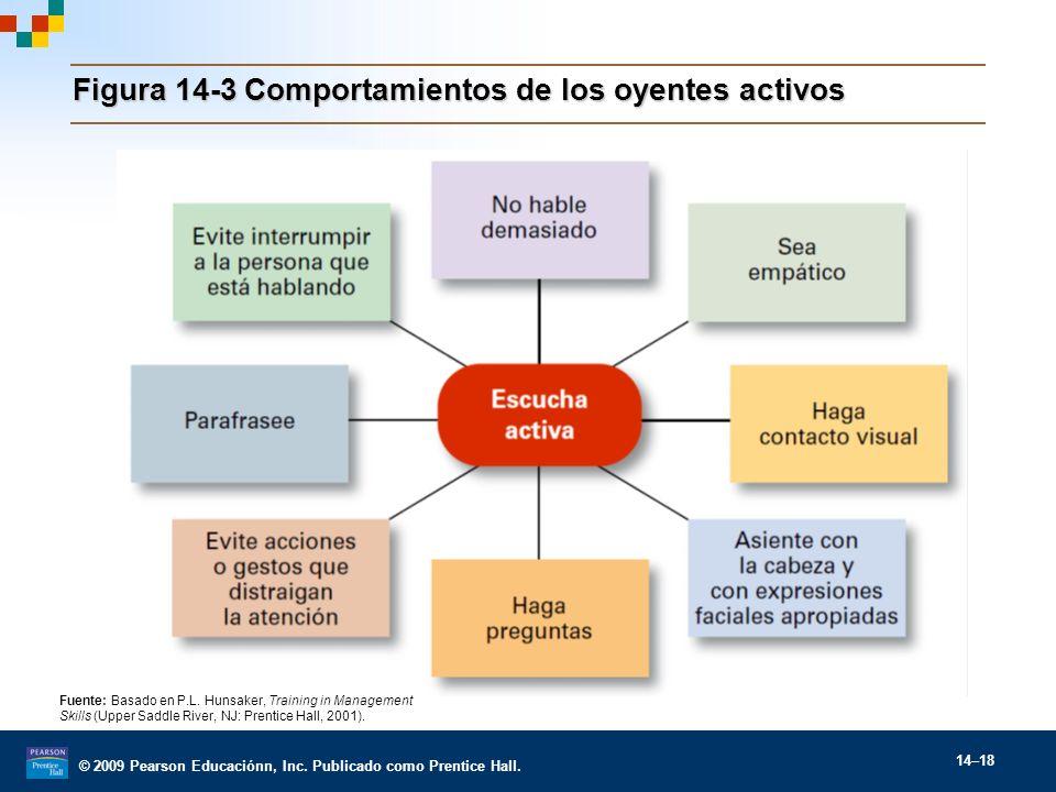 Figura 14-3 Comportamientos de los oyentes activos