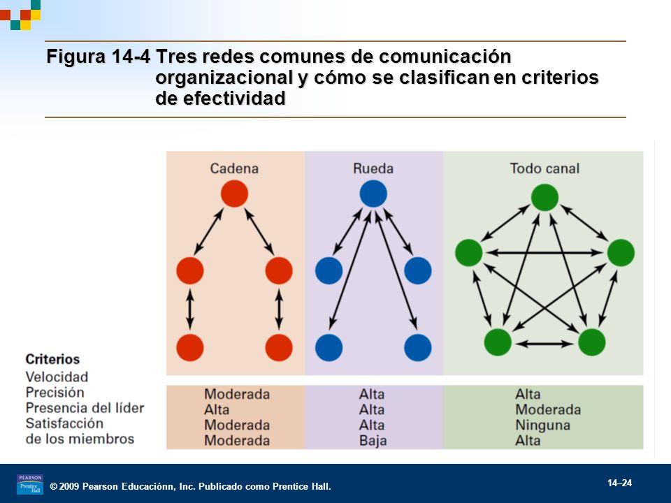 Figura 14-4 Tres redes comunes de comunicación organizacional y cómo se clasifican en criterios de efectividad