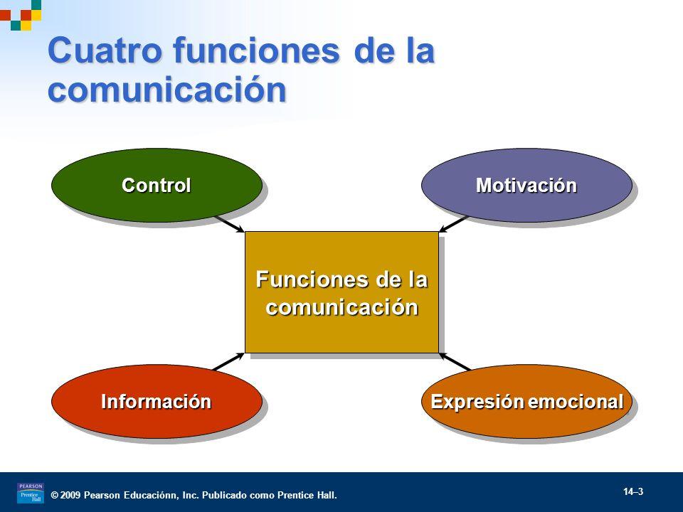 Cuatro funciones de la comunicación