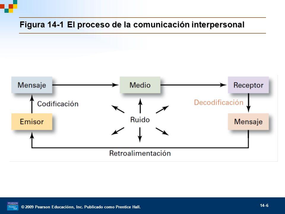 Figura 14-1 El proceso de la comunicación interpersonal