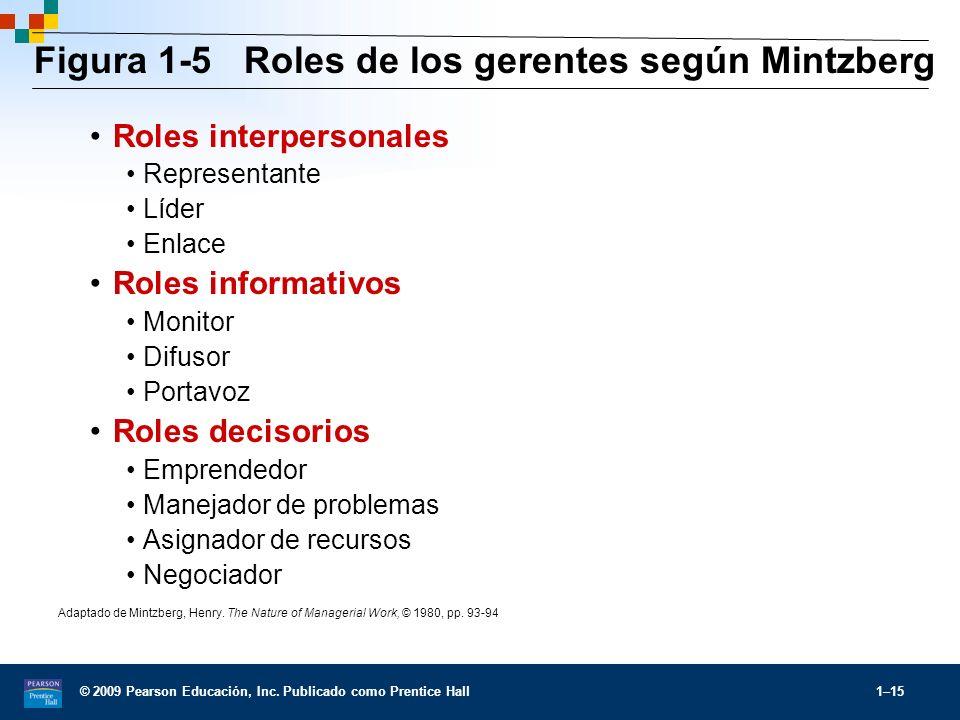 Figura 1-5 Roles de los gerentes según Mintzberg