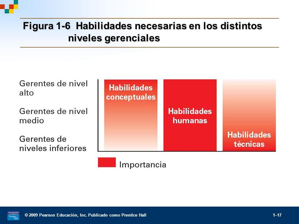 Figura 1-6 Habilidades necesarias en los distintos niveles gerenciales
