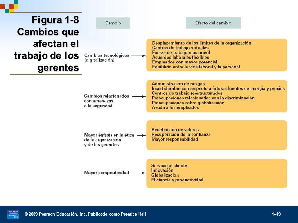 Figura 1-8 Cambios que afectan el trabajo de los gerentes
